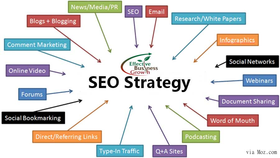Seo Strategy development